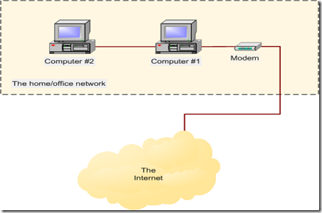 How To Network Two Computers. two computers. 1 x network